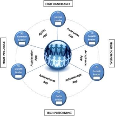 Next Gen Leader Framework