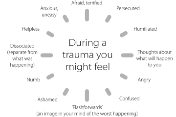 Cognitive Behavioural Therapy for trauma