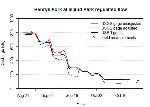Graph of streamflow at Island Park, as estimated by different measurement methods.