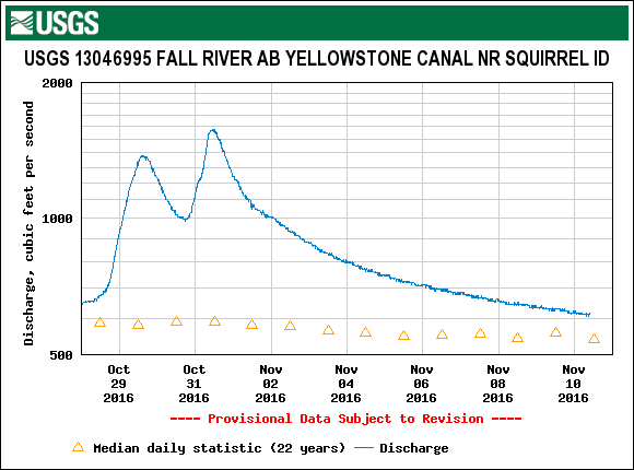 Graph of streamflow in Fall River.
