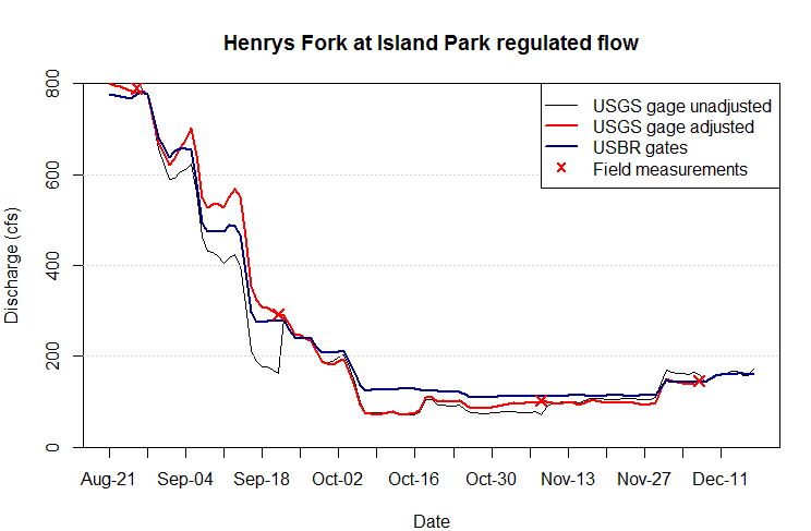 Graph of streamflow downstream of Island Park Dam, as measured by three methods.