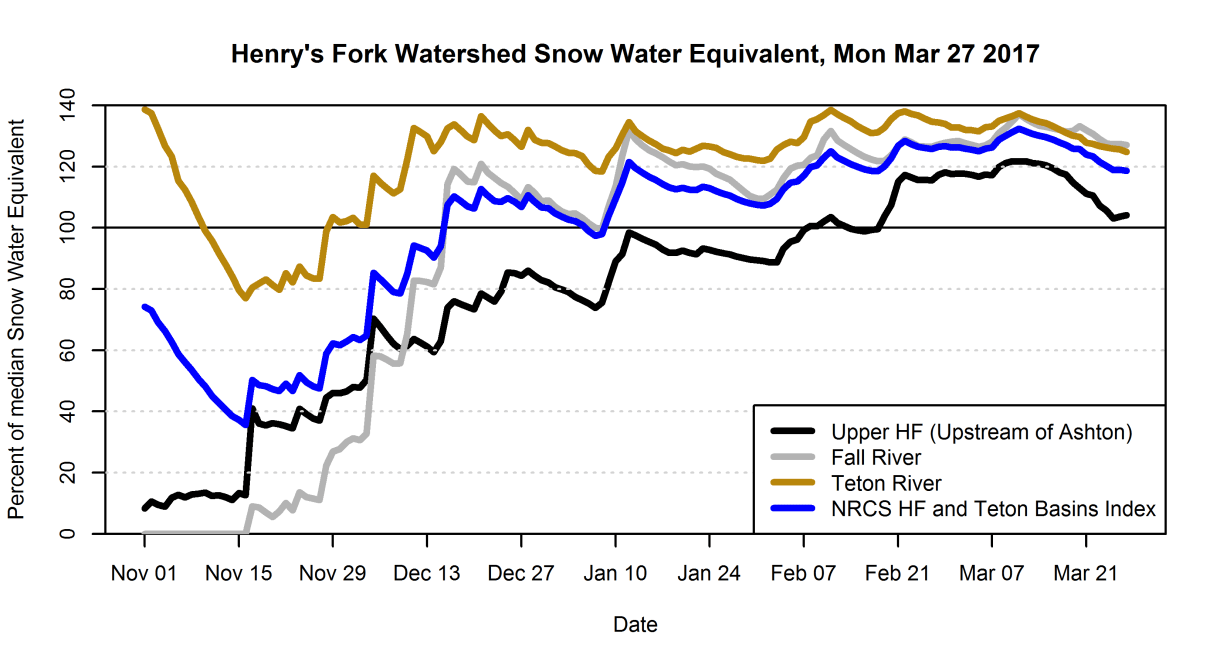 Graph of snow-water-equivalent in the Henry's Fork watershed as a percent of median.