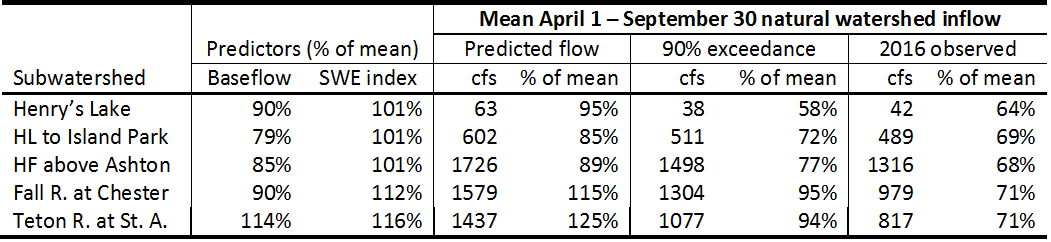 Table with streamflow predictions.