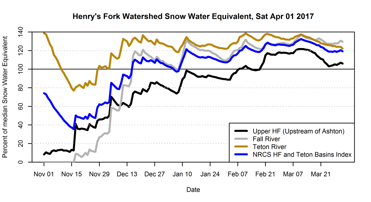 Graph of SWE in the Henry's Fork watershed as a percent of median.