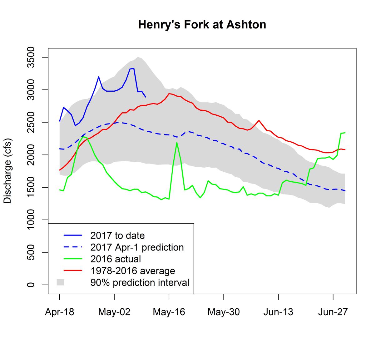 Graph of flow in Henry's Fork at Ashton