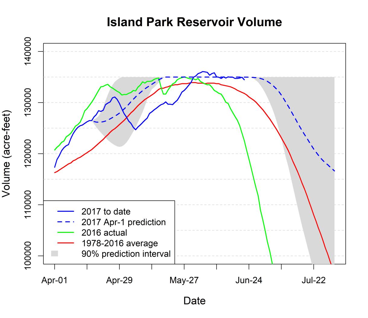 Graph of Island Park Reservoir volume.