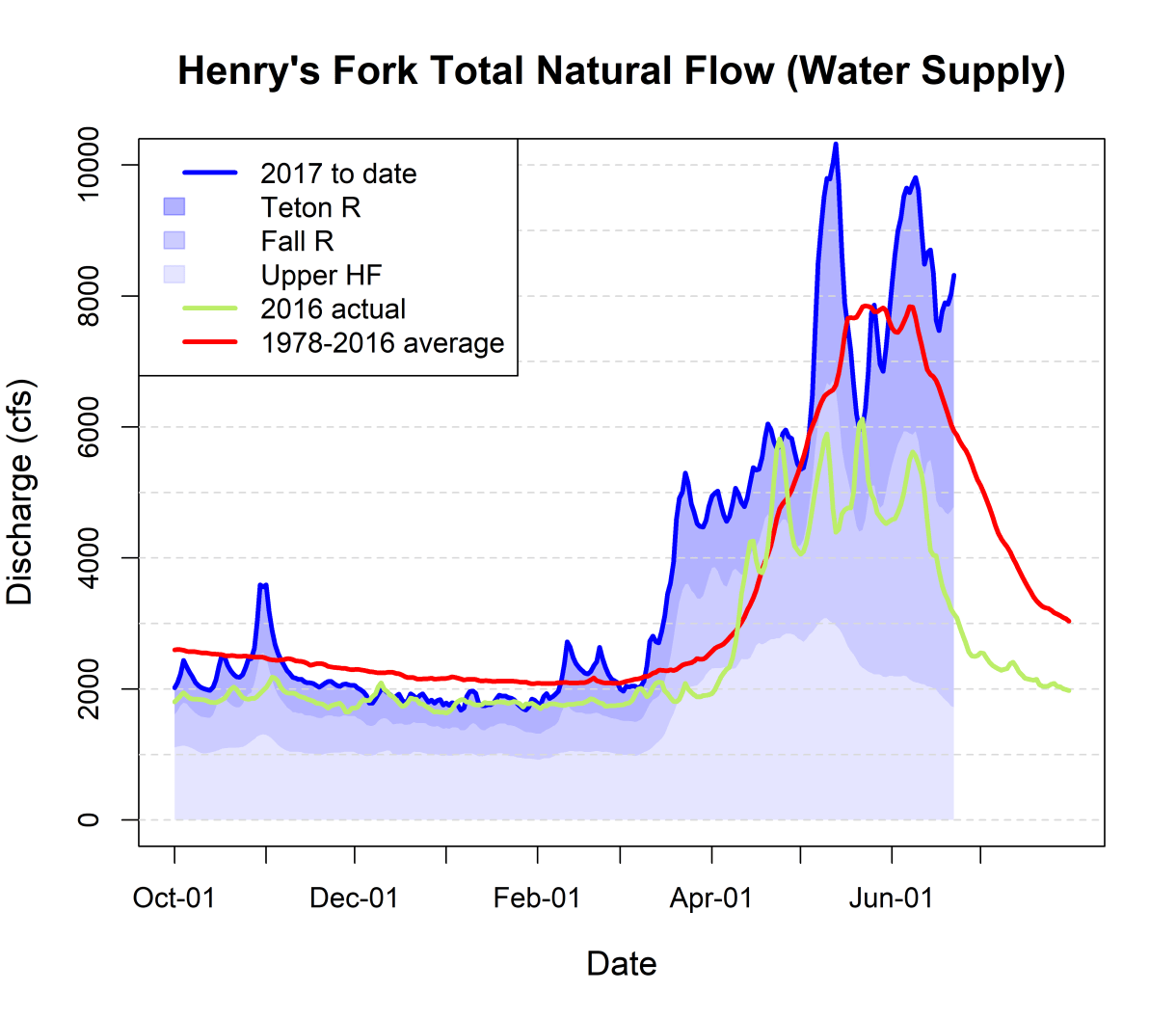Graph of natural streamflow in Henry's Fork watershed.