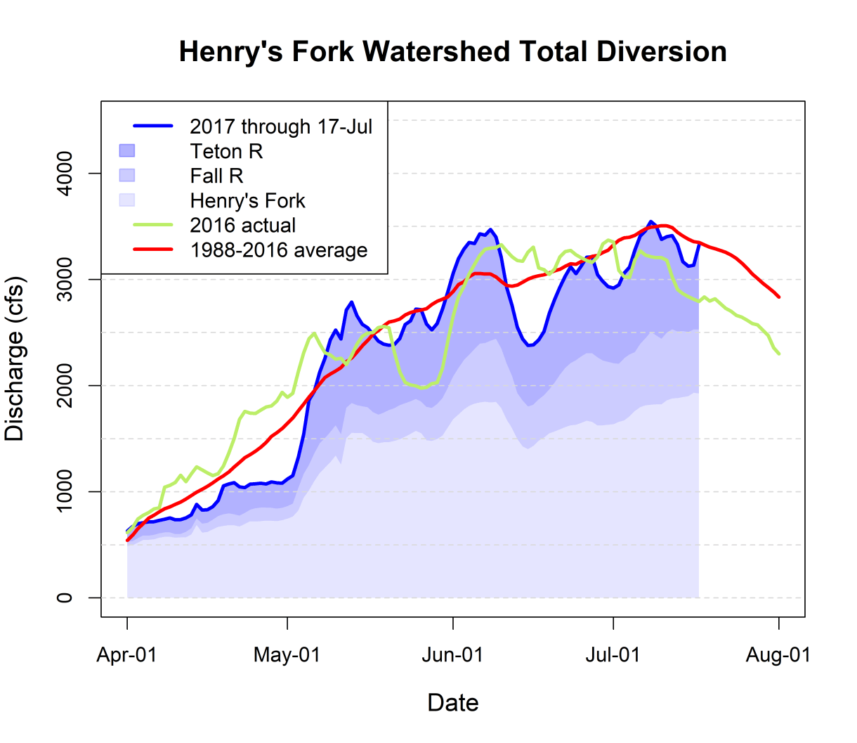 Graph of total watershed diversion.