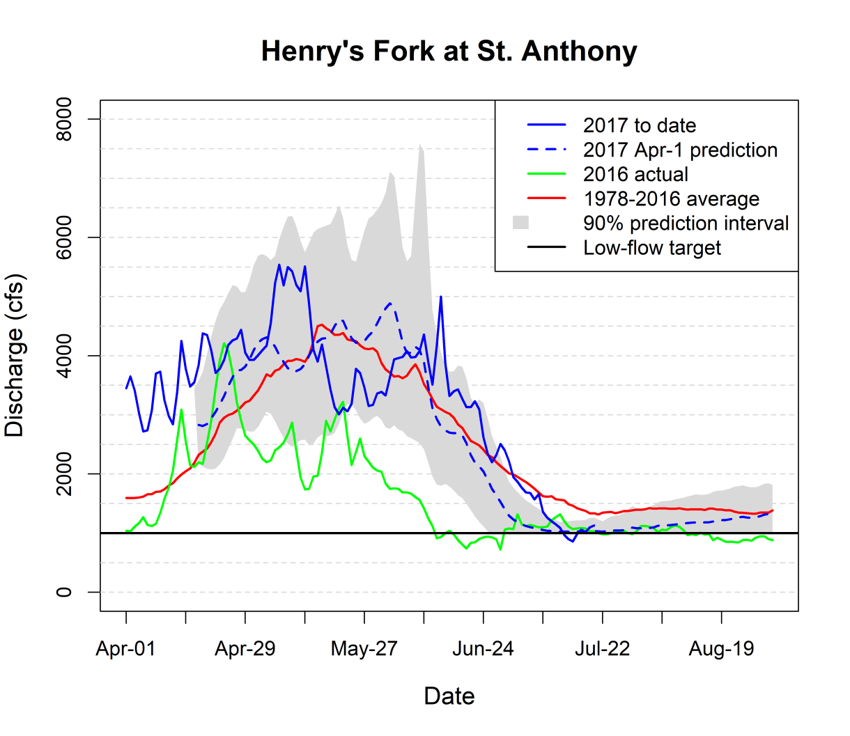 Graph of streamflow at St. Anthony.