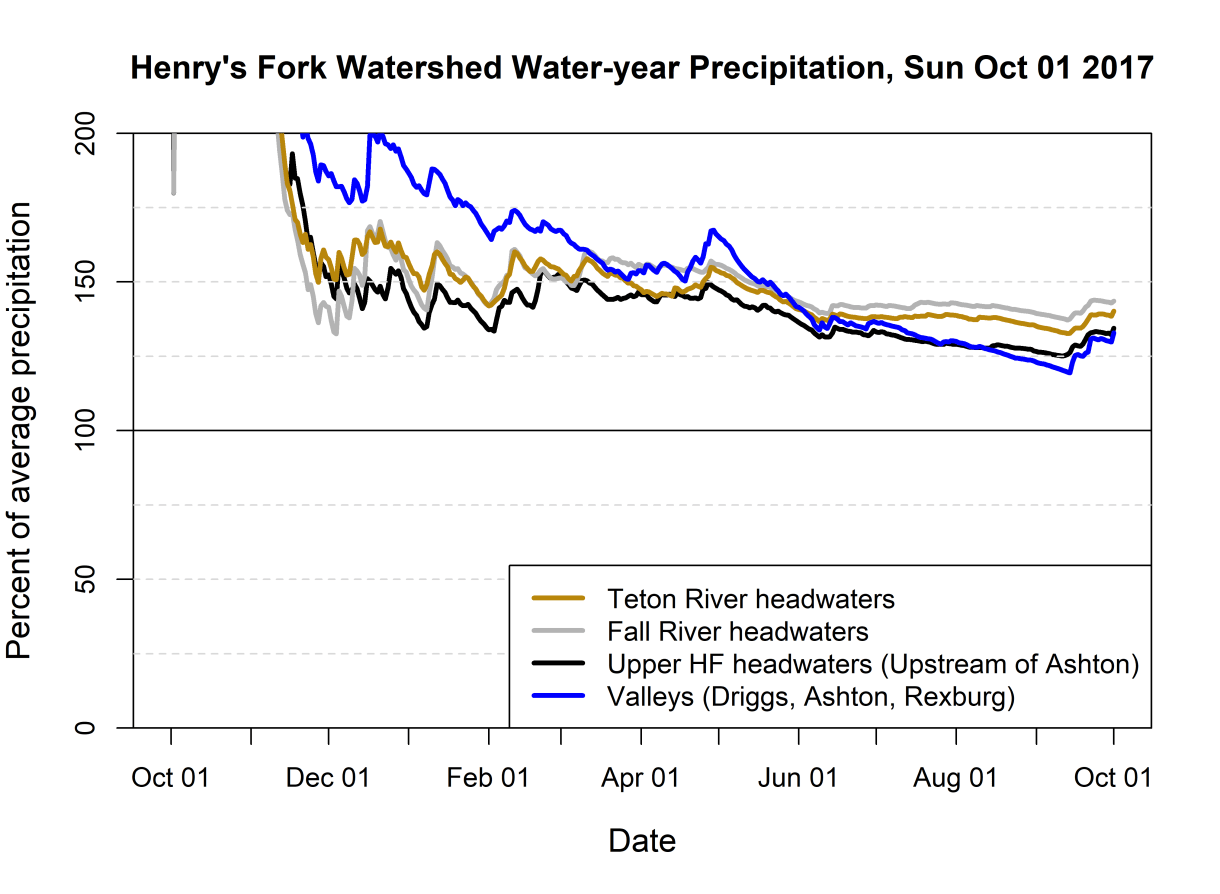 Graph of water-year precipitation as a percent of average.