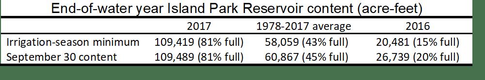 Table of end-of-season volume in Island Park Reservoir.