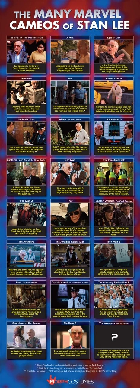 Stan Lee Marvel Cameos