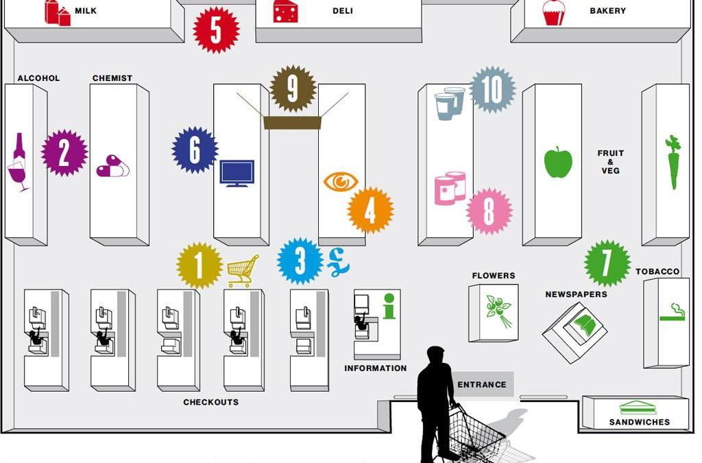 How Supermarkets Get Us To Buy What We Don't Really Need