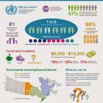 Fertility Facts – Canadian Infertility Awareness Week