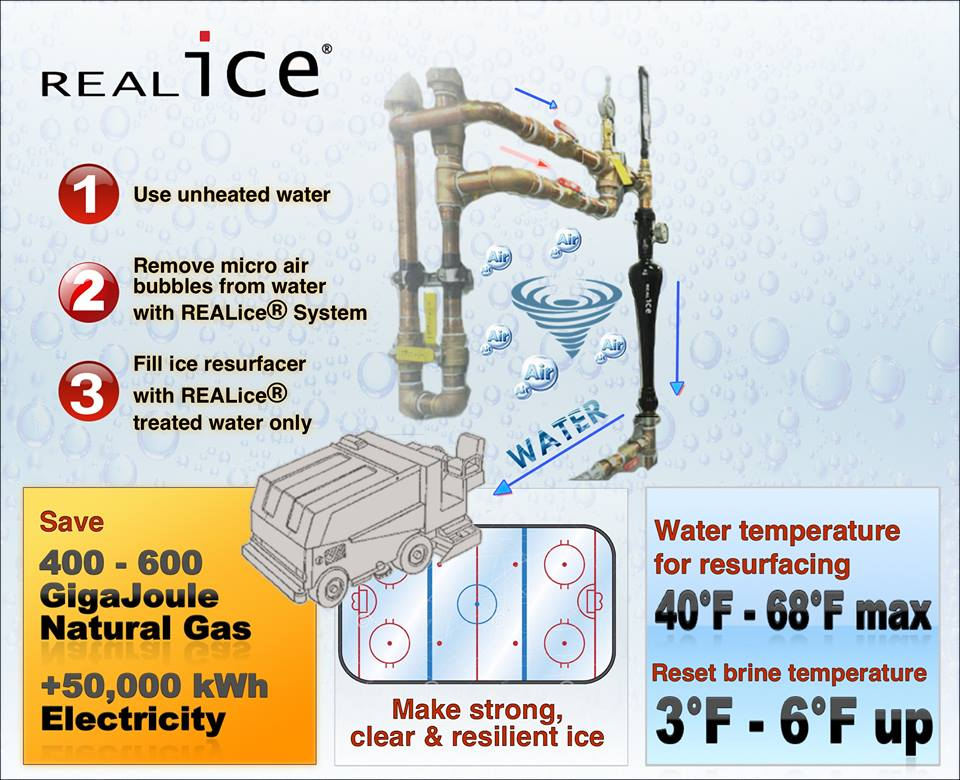 REALice technology