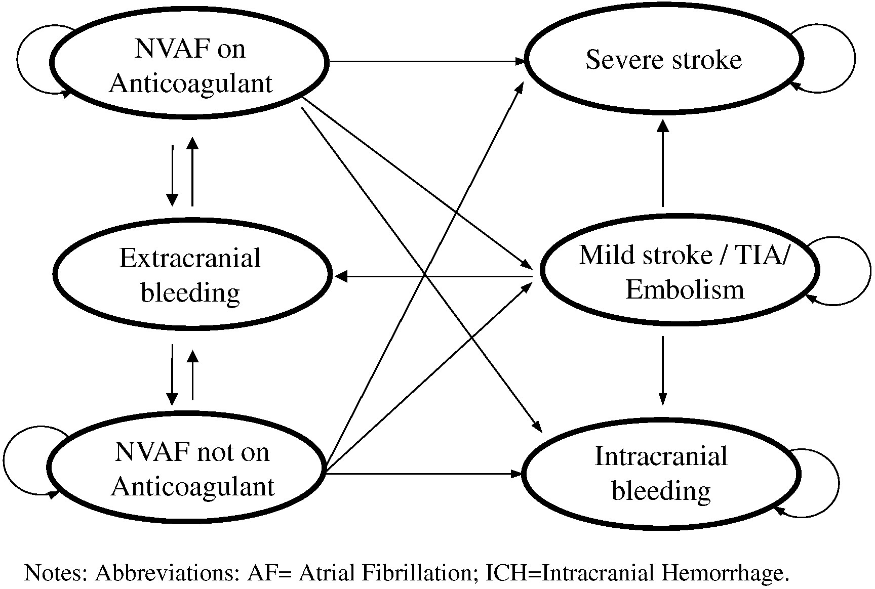 Cost Effectiveness Of Non Vitamin K Antagonist Oral Anticoagulants For Stroke Prevention In