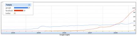 google-twitter-facebook-trends2