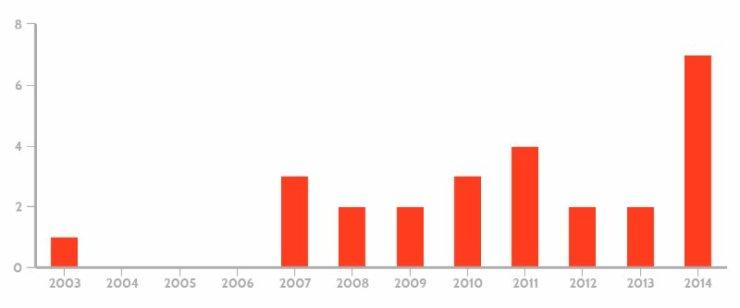 Parkour_Graph