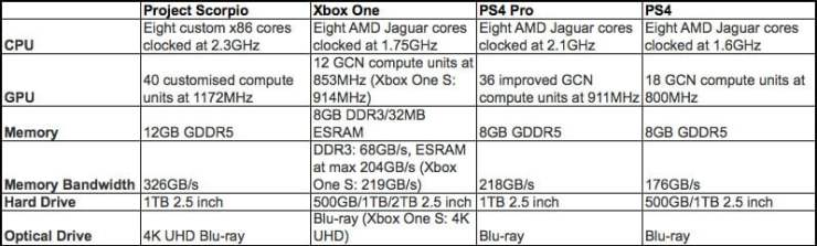 Project Scorpio specs comparison