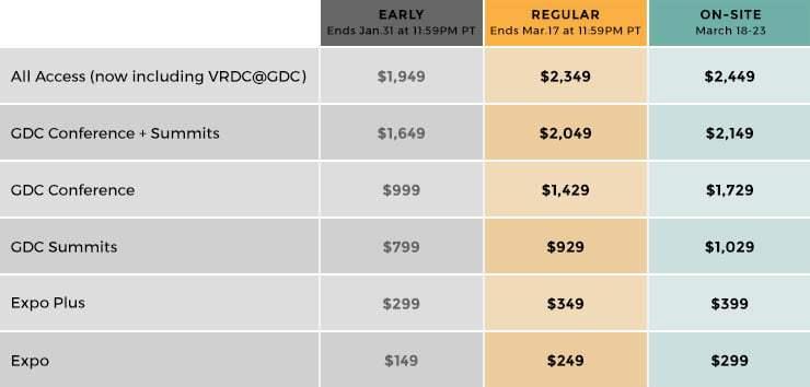 GDC 18 prices
