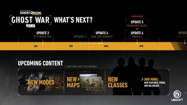 Ghost Recon Wildlands - roadmap