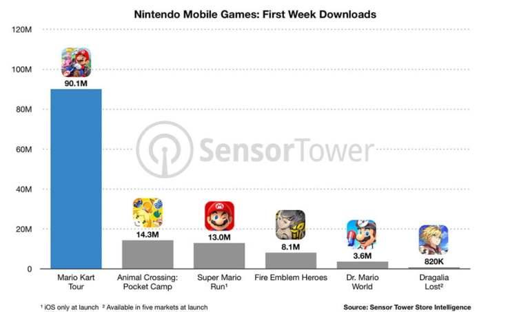 Nintendo mobile game sales