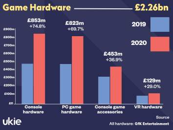 Ukie game hardware infographic 2020