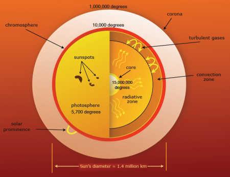 Solar temperature gradients