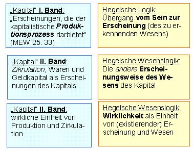 """Abb. 4: Die Struktur der Hegelschen Logik und des Marxschen """"Kapital"""""""