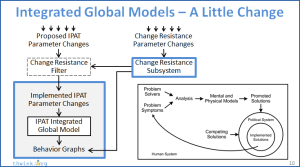 Video  Adding Change Resistance to Integrated Global Models