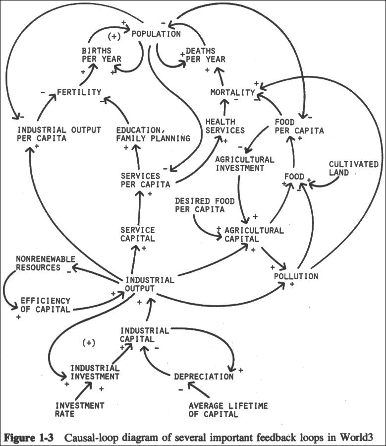 Periodic Diagrams Science