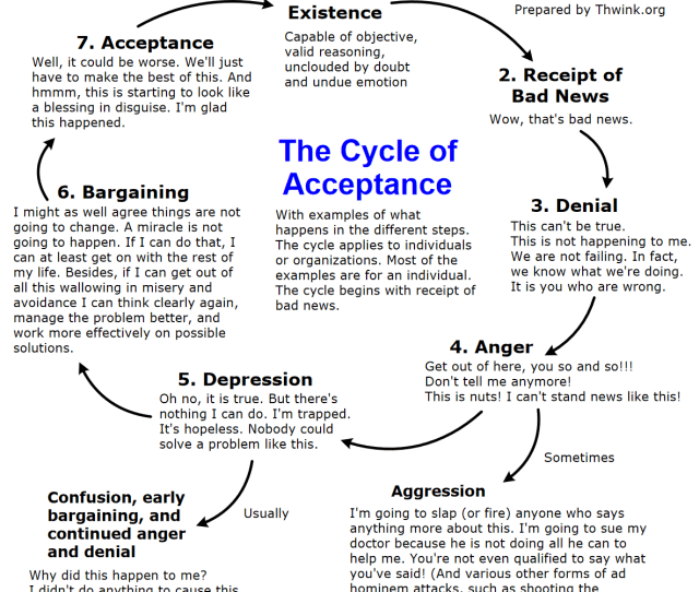 Diagram Of Cycle Of Acceptance