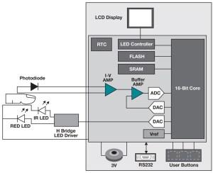 MSP430 UltraLowPower MCUs   Applications