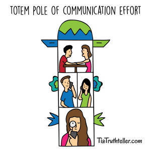 Dating lack of communication