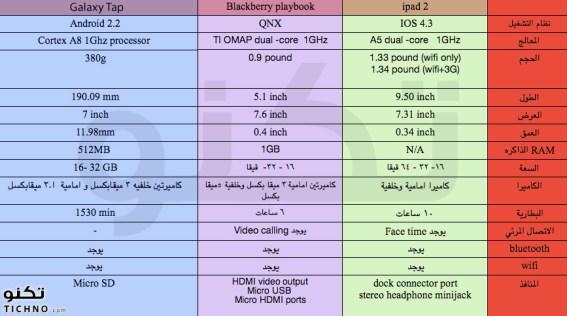مقارنة بين البلاكبيري بليبوك والجالكسي تاب والايباد 2