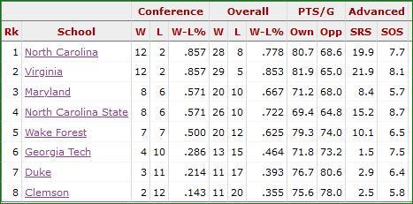 NCAA ACC 1983 Standings