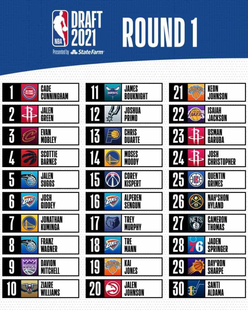 NBA Draft 2021 Primera Ronda