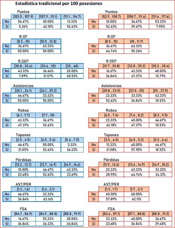 NBA-Naive-Bayes