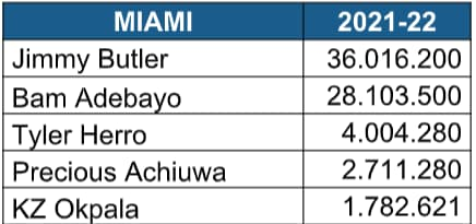 Miami Heat 2021/2022