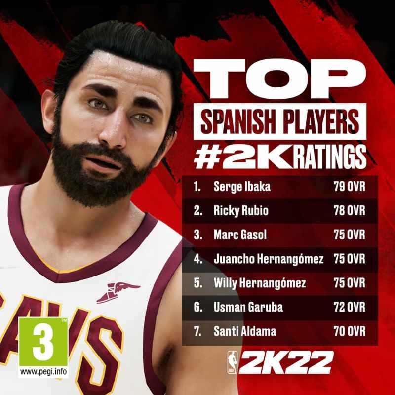 Top jugadores Españoles Ranking NBA 2K22