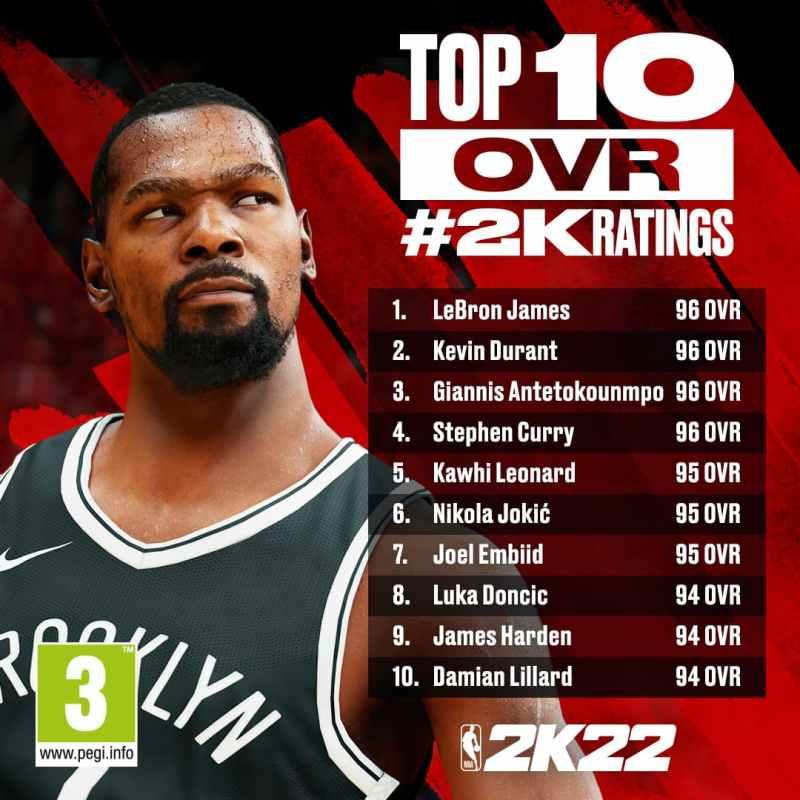 Top jugadores Ranking NBA 2K22