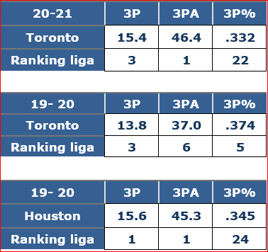 Toronto Raptors Triples