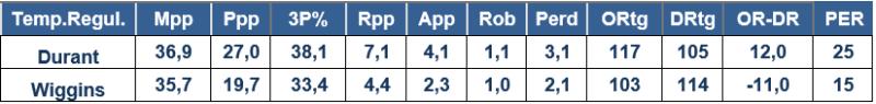 Warriors Durant Wiggins Estadísticas