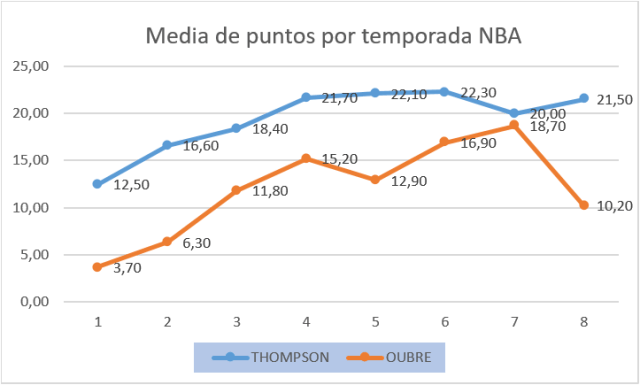 Warriors Thompson Oubre