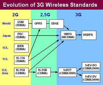 Evolucion 3G