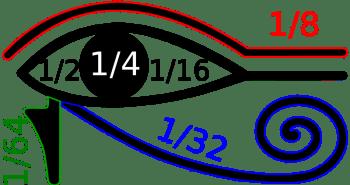 Ojo de Horus, fracciones