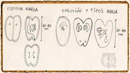 Esquema y evolución del escudo Adarga