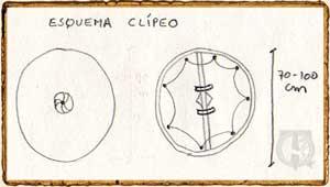 Esquema del escudo Clípeo