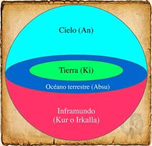 Mitología Sumeria - Concepción del mundo