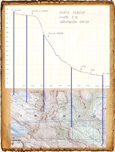 Corte Topográfico